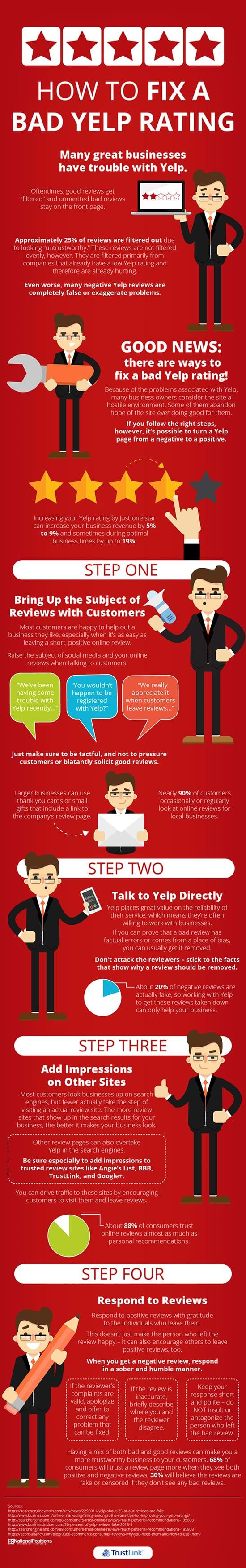http://trustlink.httpwww.trustlink.org/Images/how-to-fix-a-bad-yelp-rating-sml.jpg